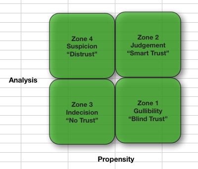 Smart Trust Matrix